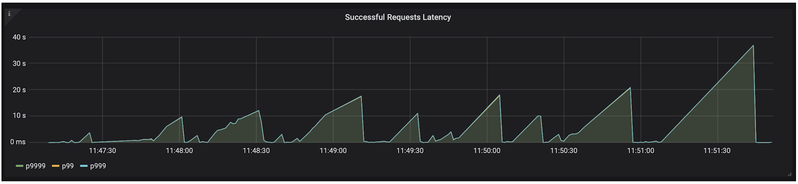 Successful Requests Latency