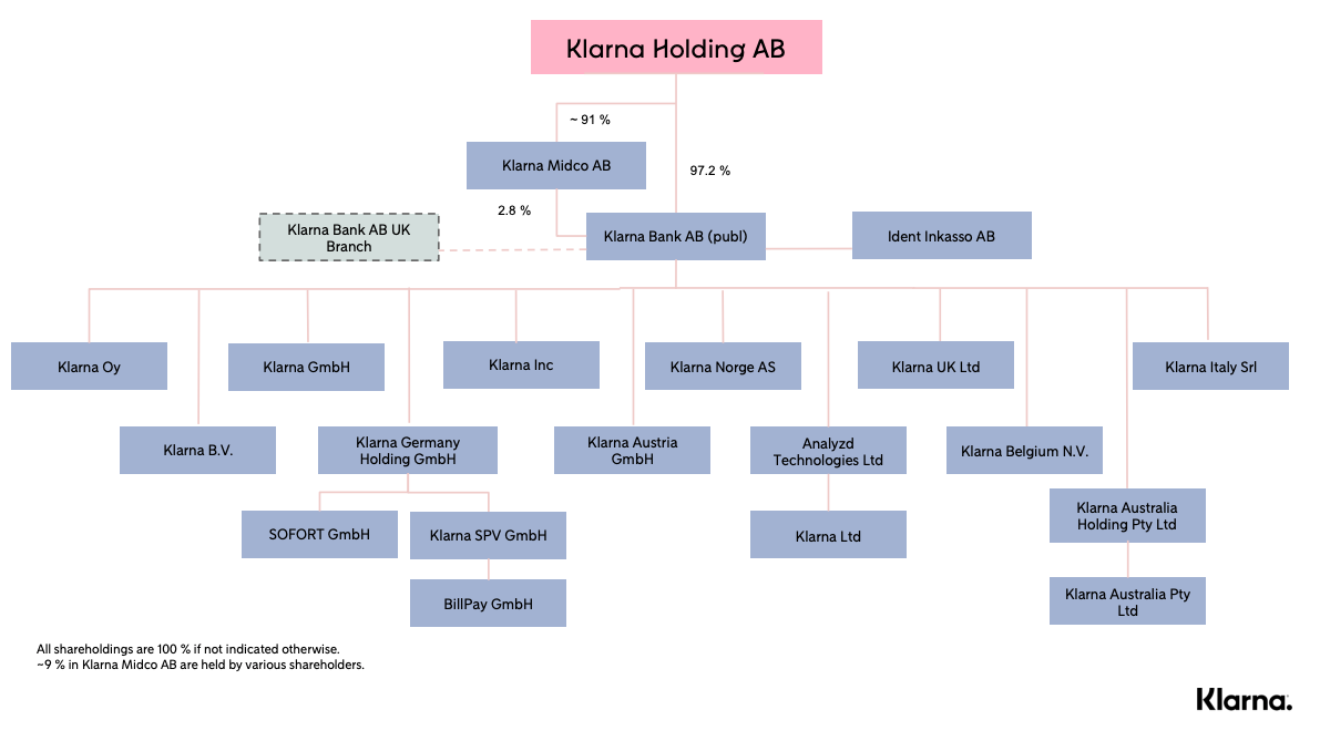 Klarna organization chart