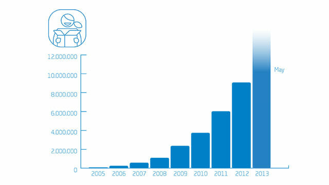 Graph showing Klarna growth YoY