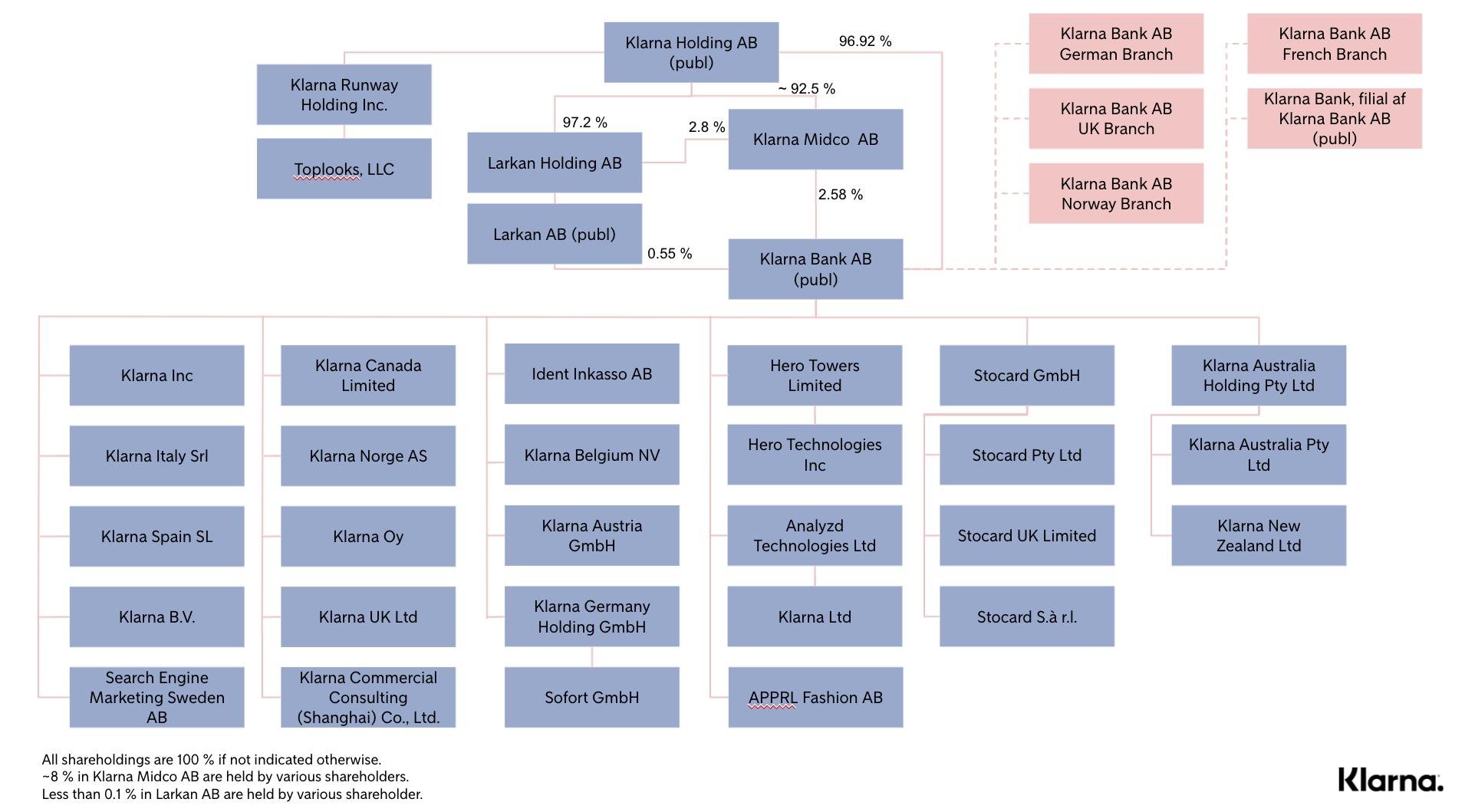 Klarna Legal Entity Chart - August 2021