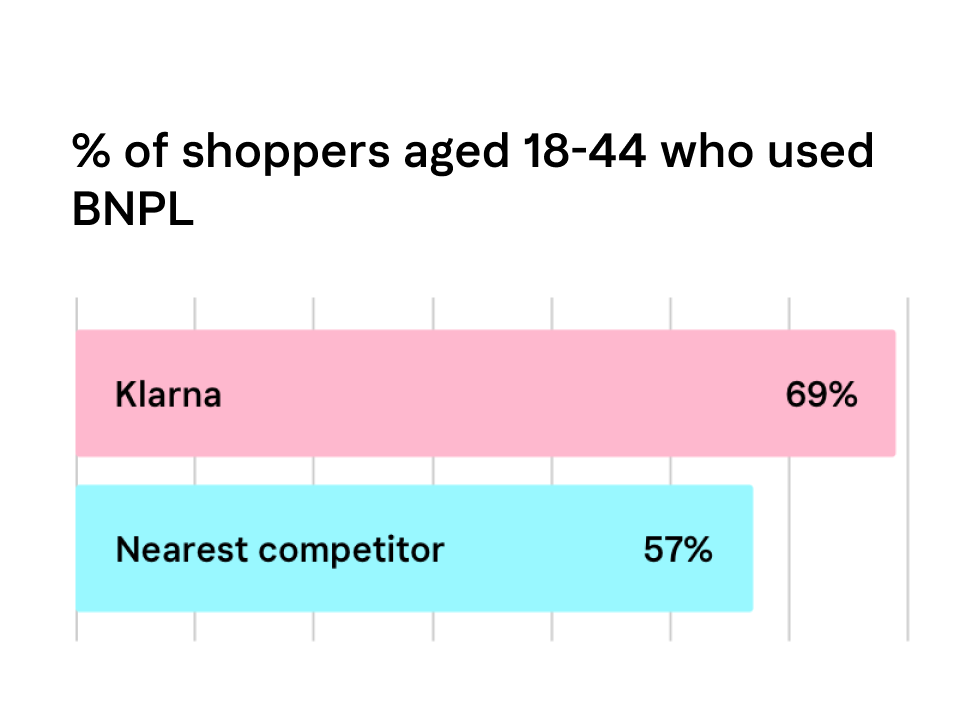 Shoppers using BNPL