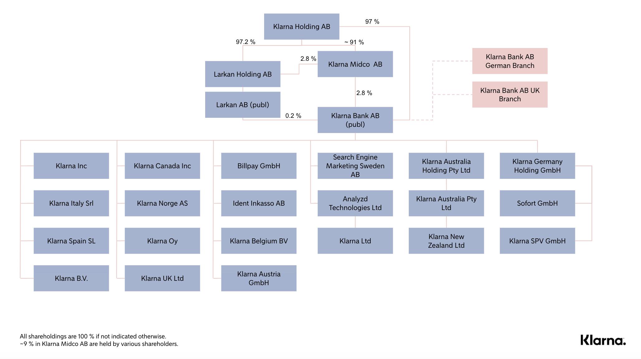 Legal struktur