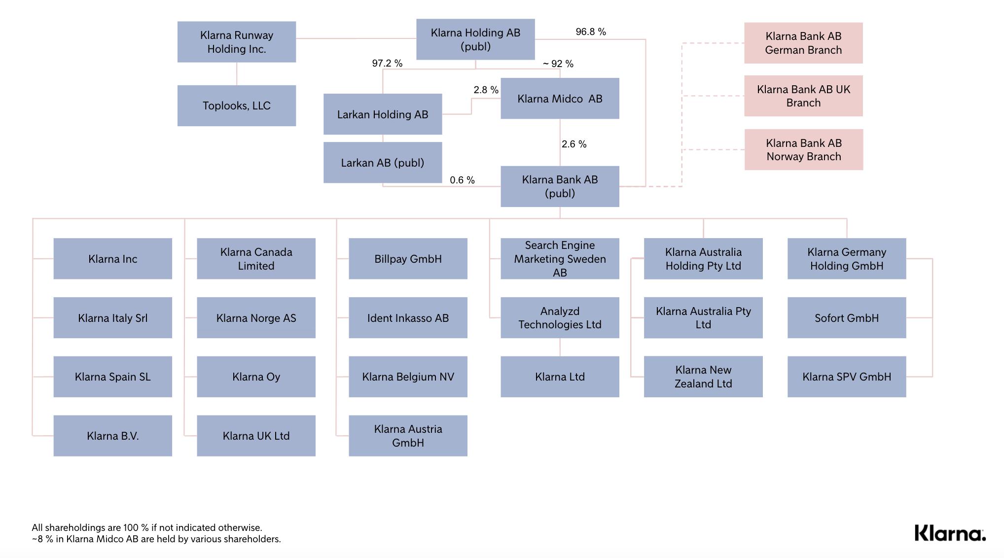 Klarna Legal Entity Chart - 22 Feb 2021