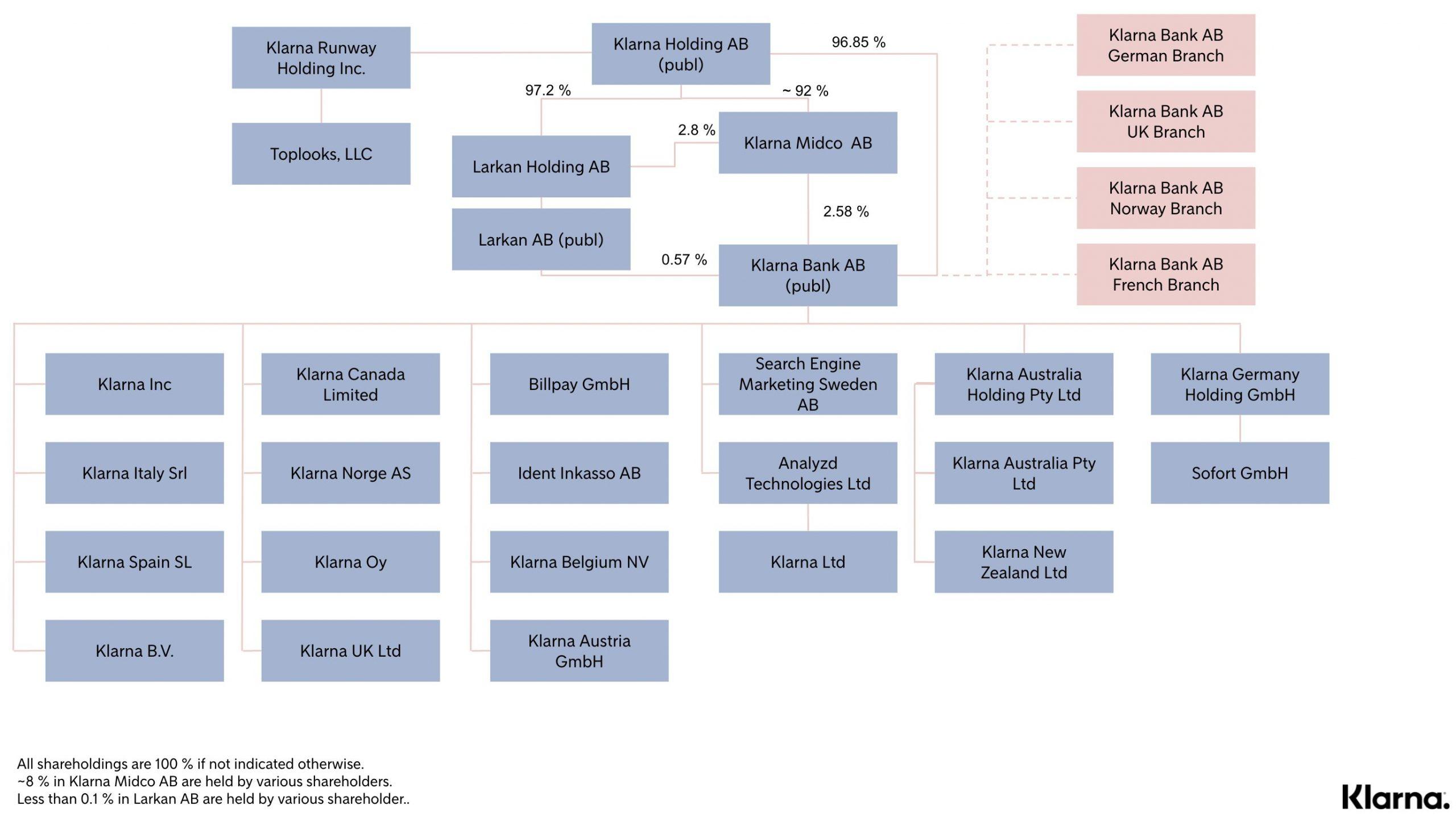Klarna Legal Entity Chart - May 2021