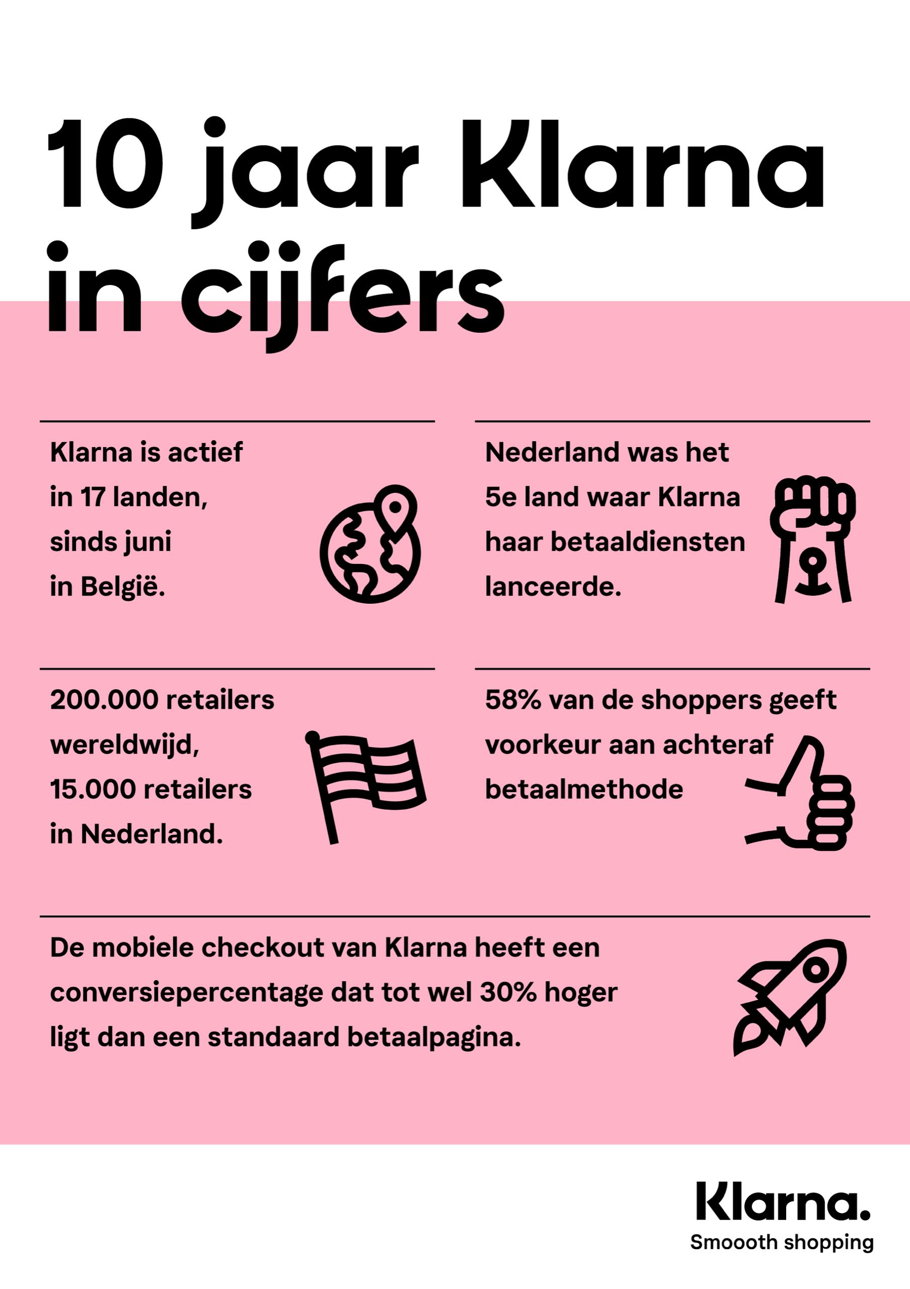 Infographic Klarna 10 jaar