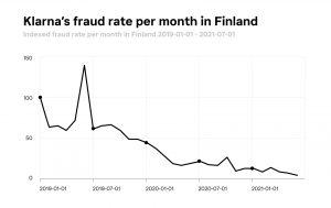 Klarna's fraud rate per month in Finland