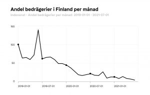 Andel bedrägerier i Finland per månad